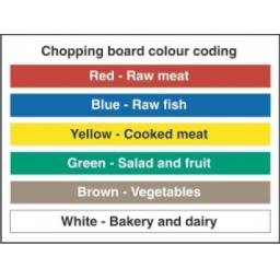 Chopping board colour coding