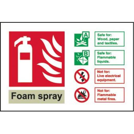 Foam spray Fire extinguisher Identification