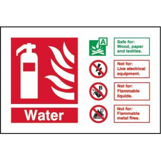 Water Fire extinguisher Identification
