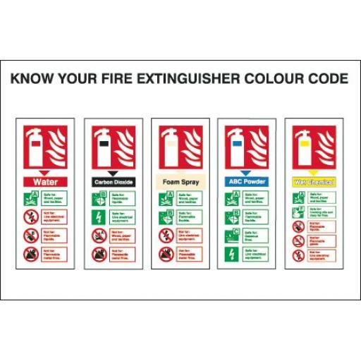 KNOW YOUR FIRE EXTINGUISHER COLOUR CODE (2) Fire extinguisher Identification